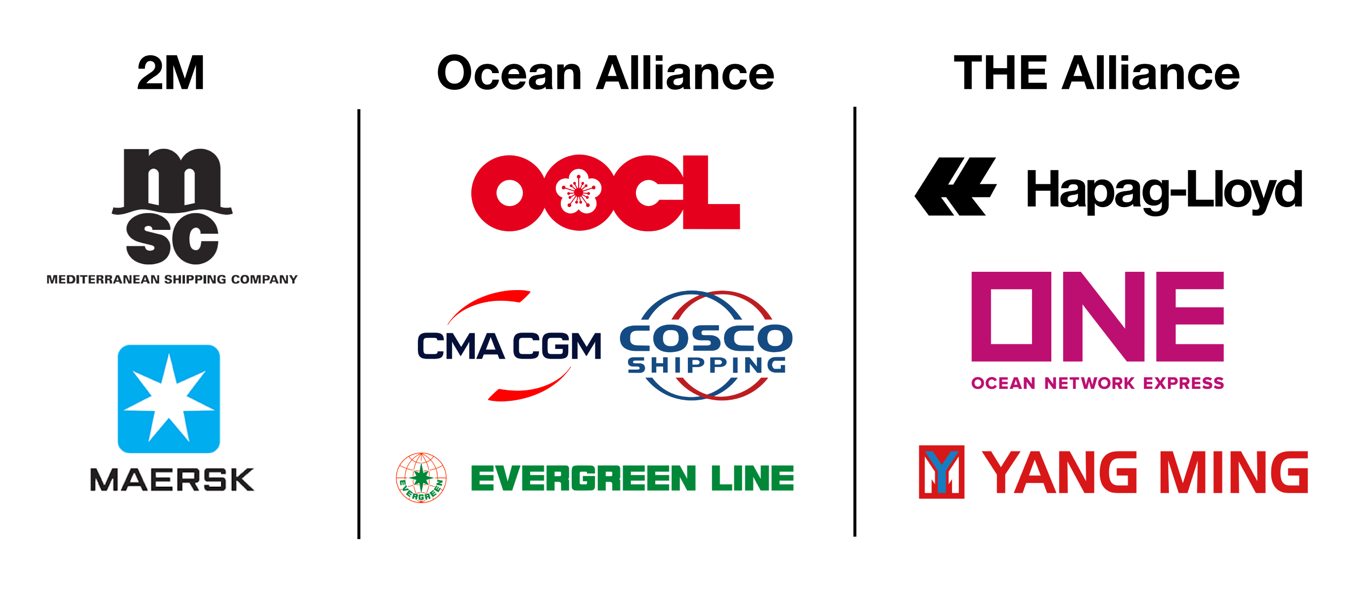 Graphic featuring the members of each of the main ocean carrier alliances.